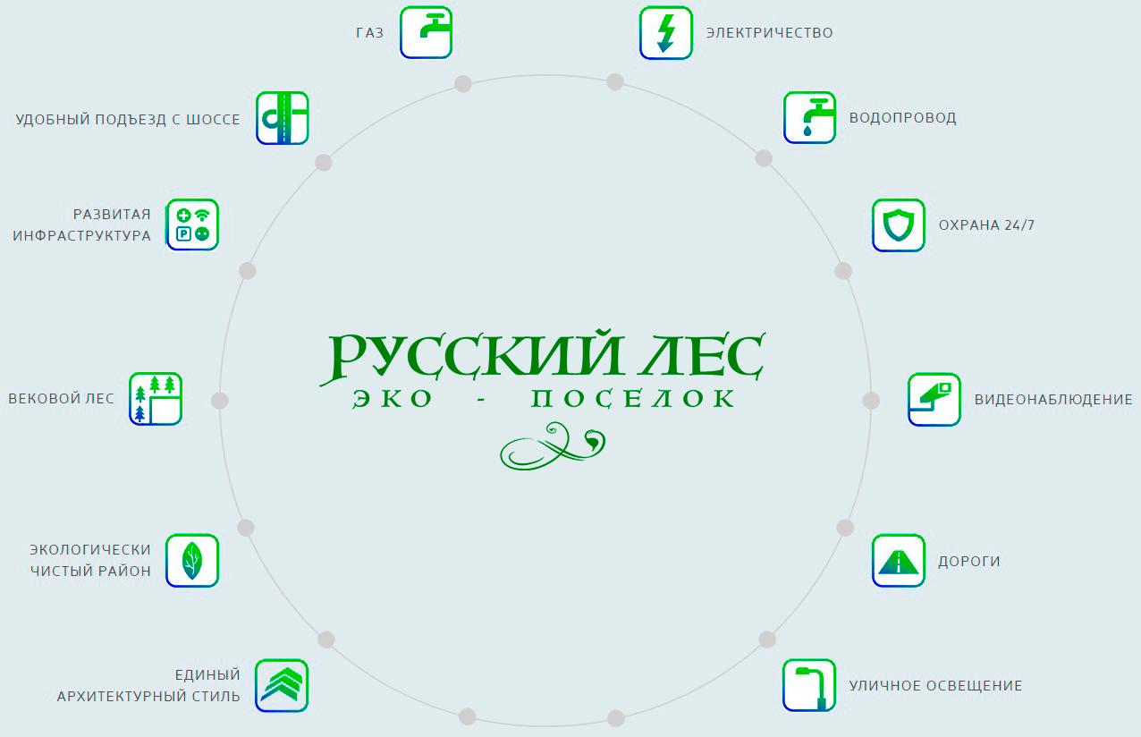 Инфраструктура Экопоселок Русский лес